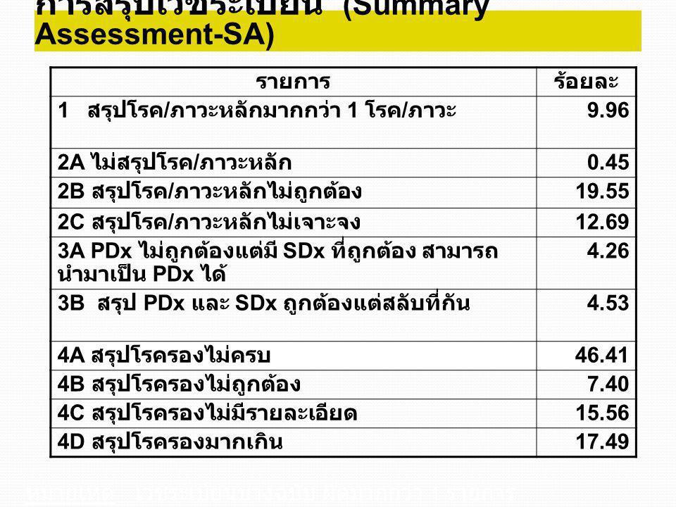 การสรุปเวชระเบียน (Summary Assessment-SA) รายการร้อยละ 1 สรุปโรค / ภาวะหลักมากกว่า 1 โรค / ภาวะ 9.96 2A ไม่สรุปโรค / ภาวะหลัก 0.45 2B สรุปโรค / ภาวะหล