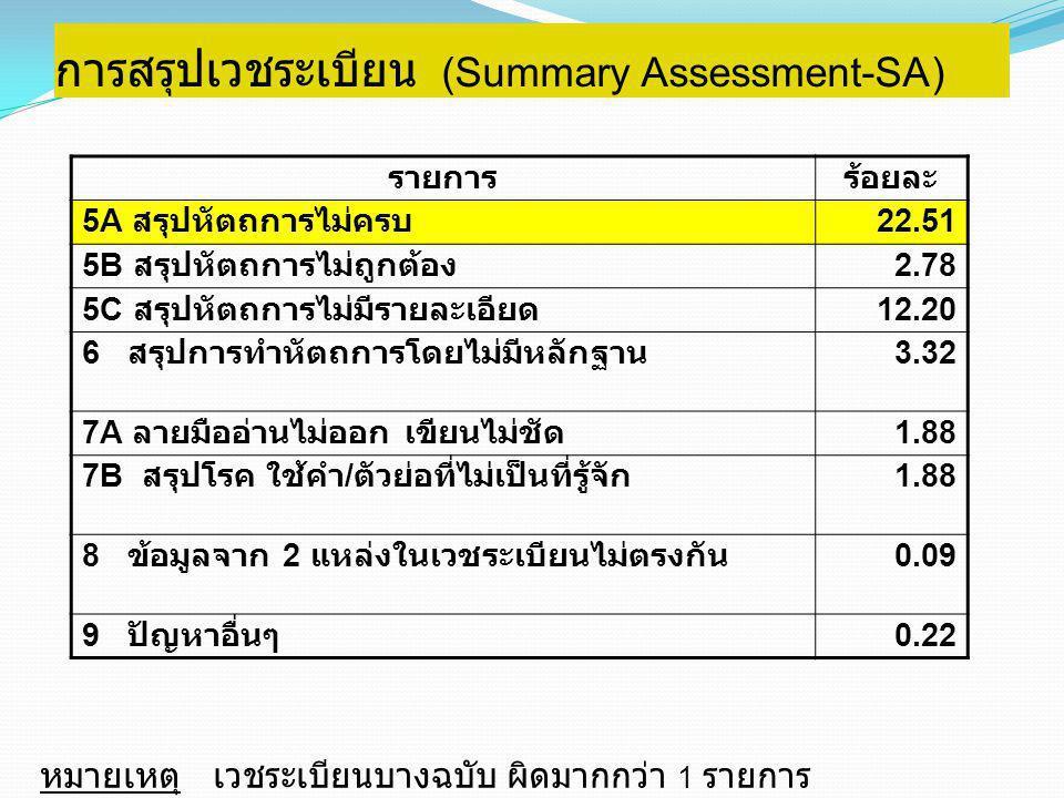 การสรุปเวชระเบียน (Summary Assessment-SA) รายการร้อยละ 5A สรุปหัตถการไม่ครบ 22.51 5B สรุปหัตถการไม่ถูกต้อง 2.78 5C สรุปหัตถการไม่มีรายละเอียด 12.20 6