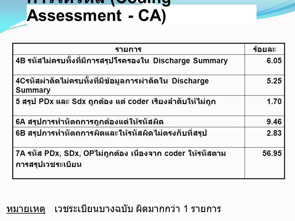 การให้รหัส (Coding Assessment - CA) รายการร้อยละ 4B รหัสไม่ครบทั้งที่มีการสรุปโรครองใน Discharge Summary 6.05 4C รหัสผ่าตัดไม่ครบทั้งที่มีข้อมูลการผ่า