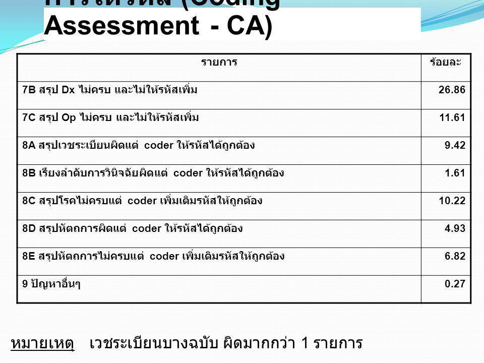 การให้รหัส (Coding Assessment - CA) รายการร้อยละ 7B สรุป Dx ไม่ครบ และไม่ให้รหัสเพิ่ม 26.86 7C สรุป Op ไม่ครบ และไม่ให้รหัสเพิ่ม 11.61 8A สรุปเวชระเบี