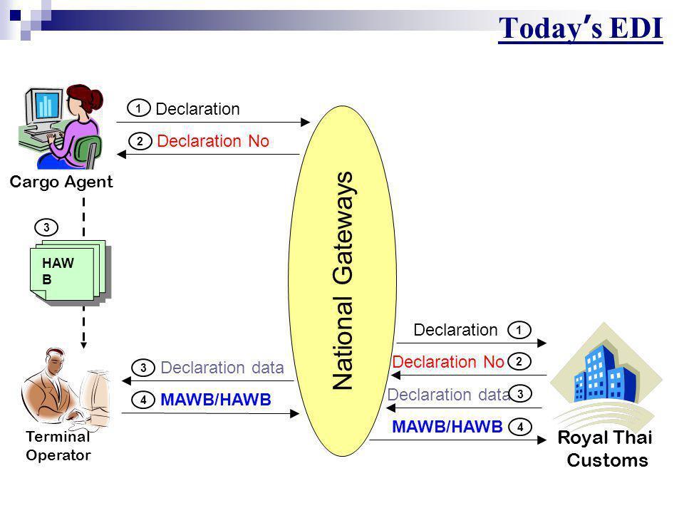 Royal Thai Customs Cargo Agent Terminal Operator National Gateways 2 Declaration No 1 Declaration Declaration No 2 Declaration data 3 1 Declaration 4 MAWB/HAWB 4 Today ' s EDI 3 Declaration data HAW B 3