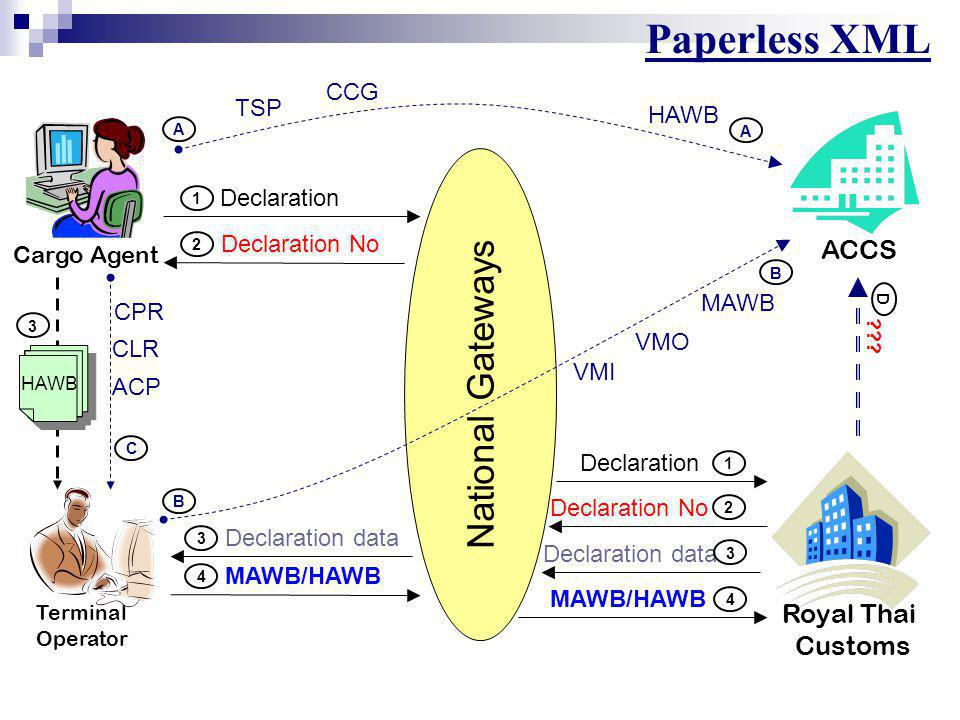 Recommendations Royal Thai Customs Cargo Agent Terminal Operator ACCS National Gateways 2 Declaration 1 HAWB 1 Declaration 2 3 Declaration No 3 1 HAWB 4 MAWB 4 3 Declaration No MAWB 4 HAW B 3