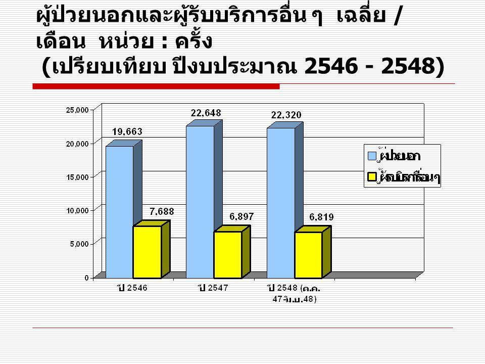 ผู้รับบริการทั้งหมด รพ. สงขลา รายเดือน หน่วย : ครั้ง ( เปรียบเทียบ ปีงบประมาณ 2547 - 2548 )