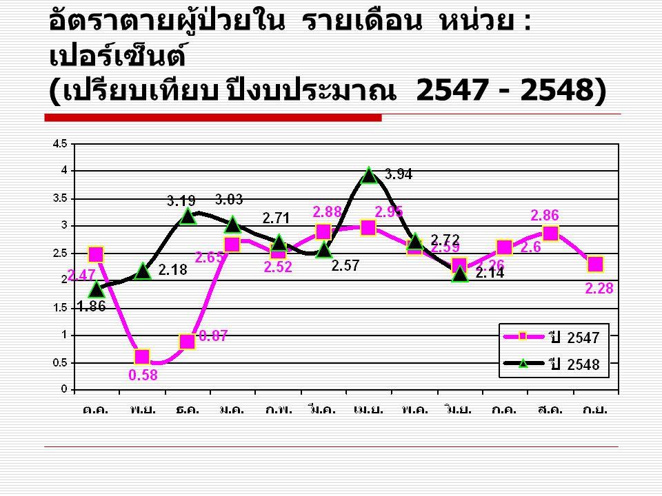 อัตราตายเด็กแรกเกิด 0 - 28 วัน รายเดือน หน่วย : เปอร์เซ็นต์ ( ปีงบประมาณ 2548)