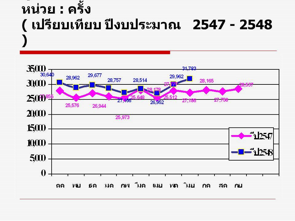 ผู้ป่วยนอก รพ. สงขลา รายเดือน หน่วย : ครั้ง ( เปรียบเทียบ ปีงบประมาณ 2547 - 2548 )