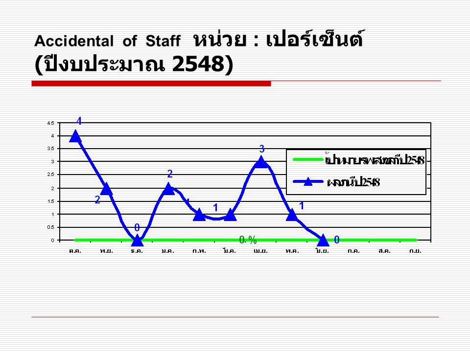 อัตราความพึงพอใจของผู้ป่วยนอก หน่วย : เปอร์เซ็นต์ ( ปีงบประมาณ 2548)