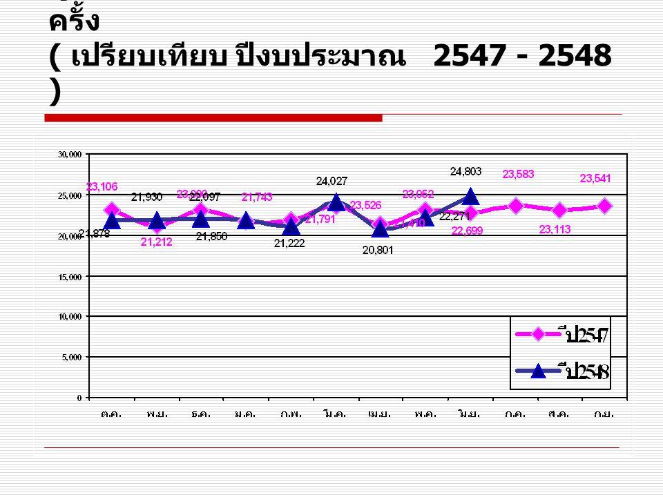 ผู้ป่วยนอก แยกสิทธิ์ รพ. สงขลา เฉลี่ย / เดือน หน่วย : ครั้ง ( เปรียบเทียบ ปีงบประมาณ 2546 - 2548 )