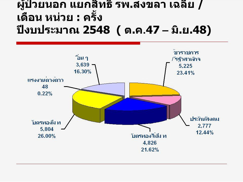 ผู้ป่วยใน รพ. สงขลา รายเดือน หน่วย : คน ( เปรียบเทียบ ปีงบประมาณ 2547 - 2548)
