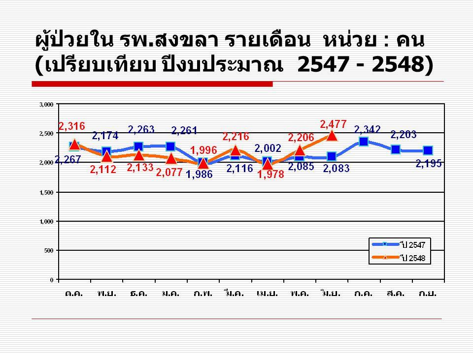 ผู้ป่วยใน แยกสิทธิ์ รพ. สงขลา เฉลี่ย / เดือน หน่วย : คน ( เปรียบเทียบ ปีงบประมาณ 2546 - 2548 )