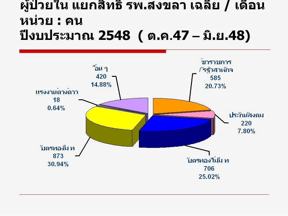 อัตราการครองเตียง รพ. สงขลา รายเดือน หน่วย : เปอร์เซ็นต์ ( เปรียบเทียบ ปีงบประมาณ 2547 - 2548)