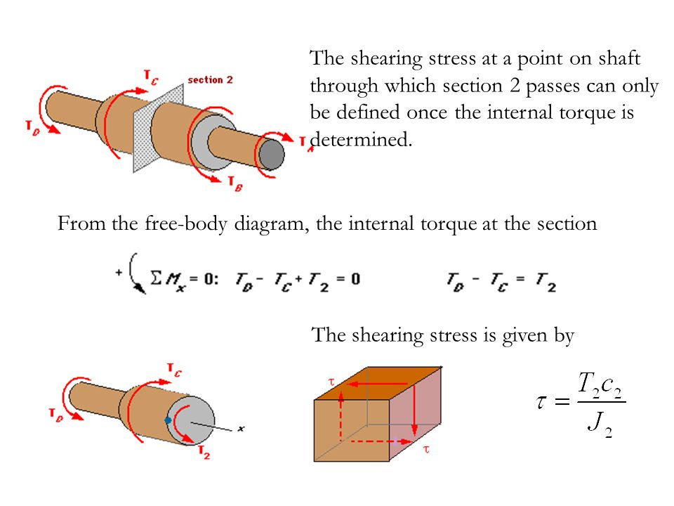 The shearing stress at a point on shaft through which section 2 passes can only be defined once the internal torque is determined. From the free-body