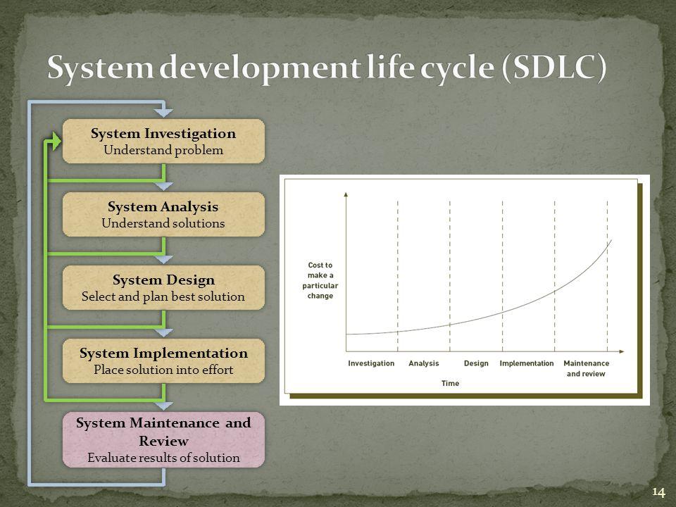14 System Investigation Understand problem System Investigation Understand problem System Analysis Understand solutions System Analysis Understand sol