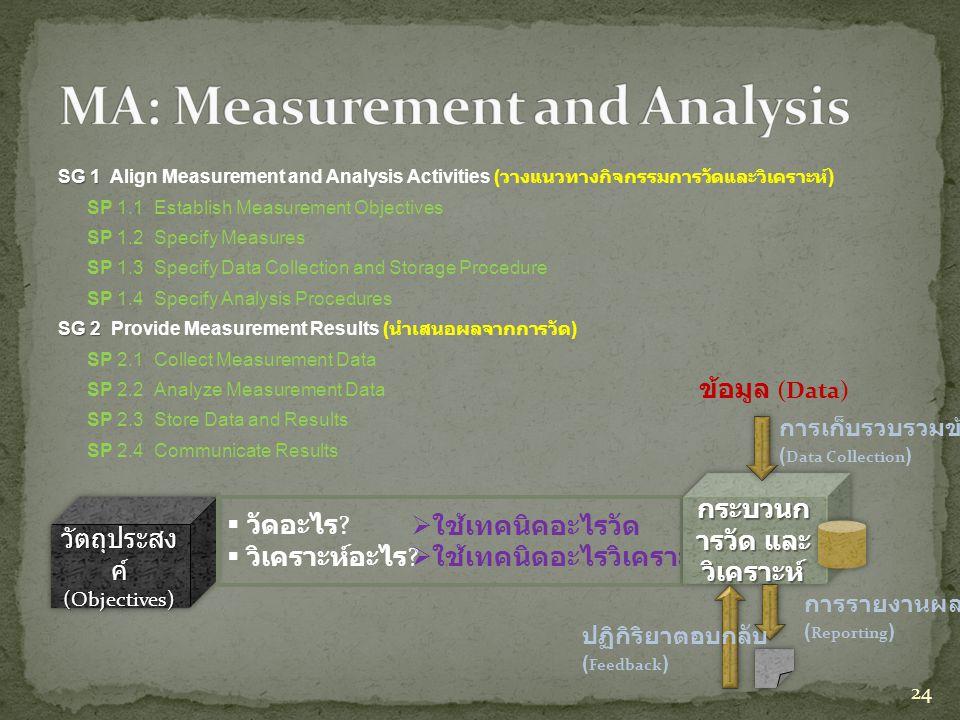 SG 1 SG 1 Align Measurement and Analysis Activities ( วางแนวทางกิจกรรมการวัดและวิเคราะห์ ) SP 1.1Establish Measurement Objectives SP 1.2Specify Measur