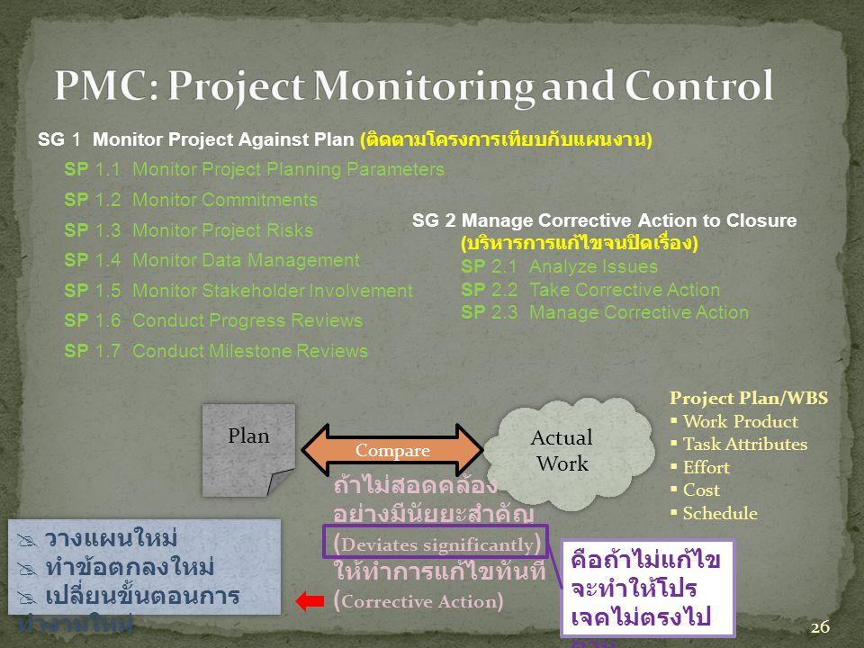 SG 1 Monitor Project Against Plan ( ติดตามโครงการเทียบกับแผนงาน ) SP 1.1 Monitor Project Planning Parameters SP 1.2 Monitor Commitments SP 1.3 Monitor