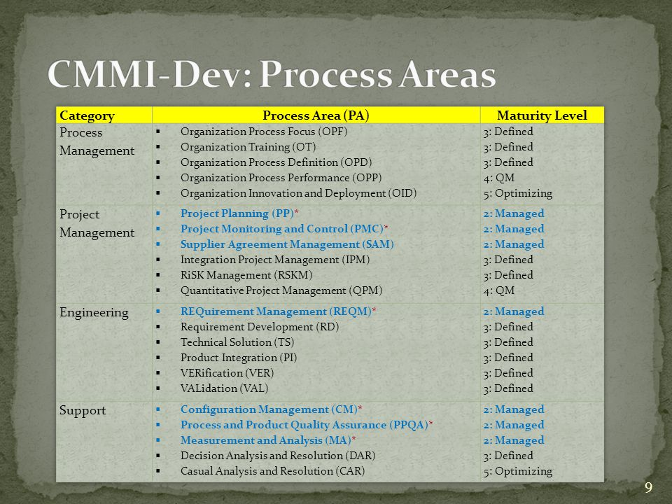 CMMI ® : Guideline for Process Integration and Product Improvement, Addison Wesley, 2 nd Edition, Mary Beth Chrissis, Mike Konrad, and Sandy Shrum, 2007 Can download from: http://www.sei.cmu.edu/pub/documents/06.reports/pdf/06tr008.pdf http://www.sei.cmu.edu/pub/documents/06.reports/pdf/06tr008.pdf 10