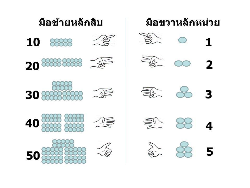 มือซ้ายหลักสิบมือขวาหลักหน่วย 1 3 2 10 4 30 20 50 40 5