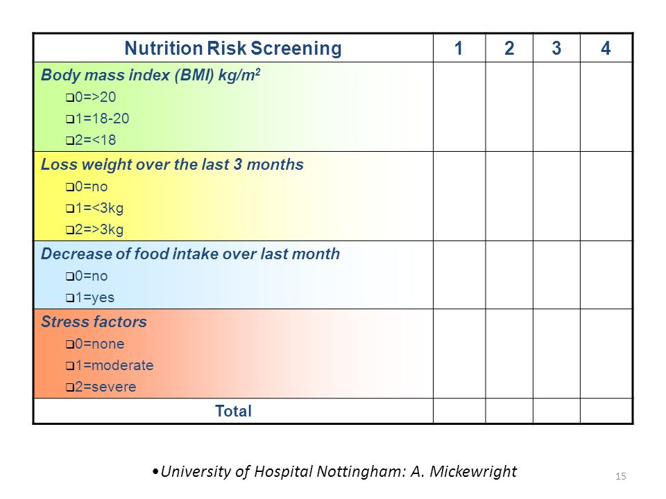 15 •University of Hospital Nottingham: A. Mickewright Nutrition Risk Screening1234 Body mass index (BMI) kg/m 2  0=>20  1=18-20  2=<18 Loss weight