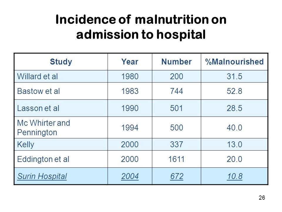 26 Incidence of malnutrition on admission to hospital StudyYearNumber%Malnourished Willard et al198020031.5 Bastow et al198374452.8 Lasson et al199050