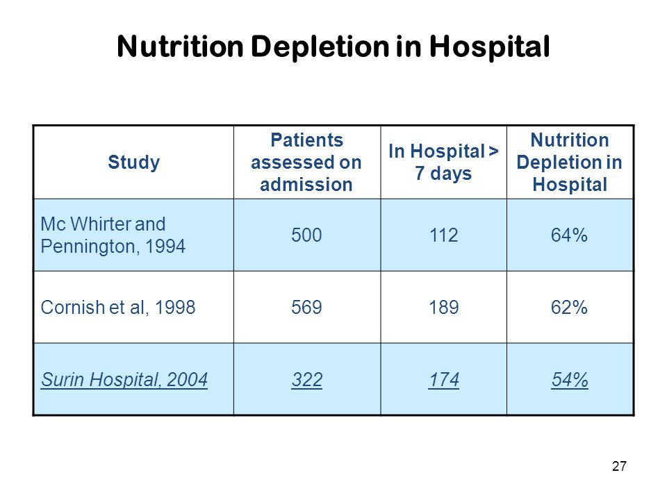 27 Nutrition Depletion in Hospital Study Patients assessed on admission In Hospital > 7 days Nutrition Depletion in Hospital Mc Whirter and Pennington