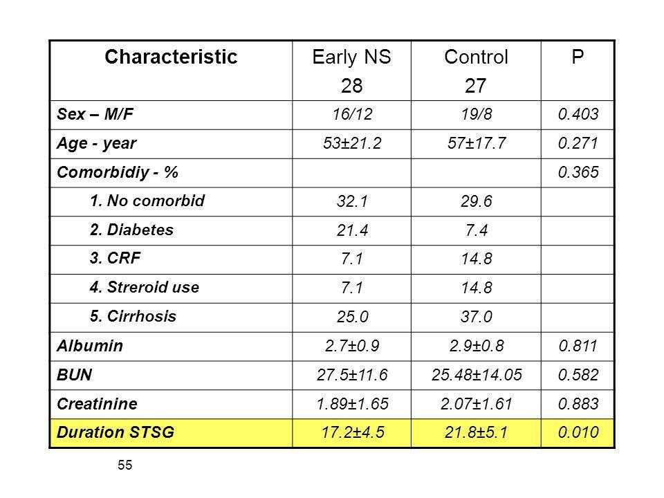 55 CharacteristicEarly NS 28 Control 27 P Sex – M/F16/1219/80.403 Age - year53±21.257±17.70.271 Comorbidiy - %0.365 1. No comorbid 32.129.6 2. Diabete