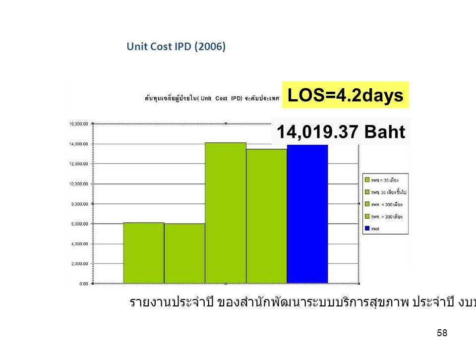 58 Unit Cost IPD (2006) รายงานประจำปี ของสำนักพัฒนาระบบบริการสุขภาพ ประจำปี งบประมาณ 2549 14,019.37 Baht LOS=4.2days
