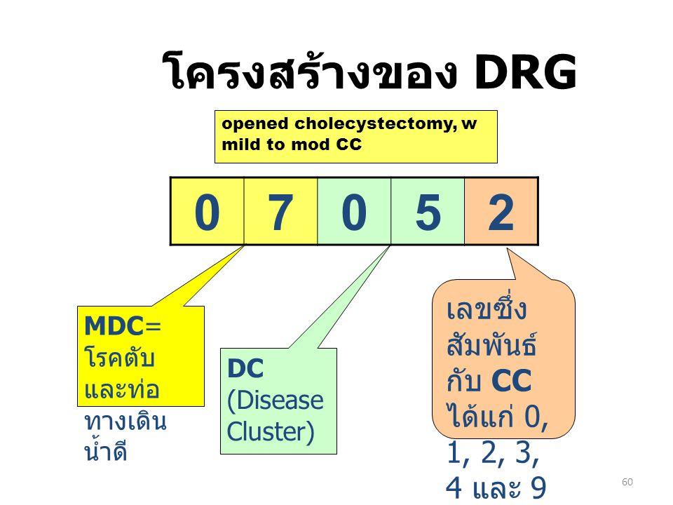 60 โครงสร้างของ DRG 07052 MDC= โรคตับ และท่อ ทางเดิน น้ำดี DC (Disease Cluster) เลขซึ่ง สัมพันธ์ กับ CC ได้แก่ 0, 1, 2, 3, 4 และ 9 opened cholecystect