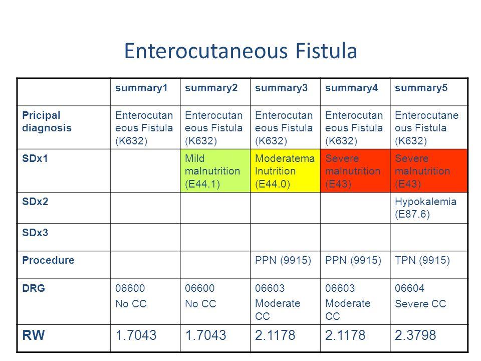 summary1summary2summary3summary4summary5 Pricipal diagnosis Enterocutan eous Fistula (K632) SDx1Mild malnutrition (E44.1) Moderatema lnutrition (E44.0