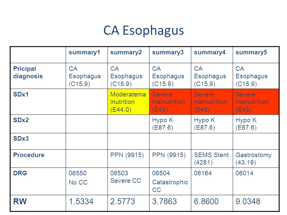 summary1summary2summary3summary4summary5 Pricipal diagnosis CA Esophagus (C15.9) SDx1Moderatema lnutrition (E44.0) Severe malnutrition (E43) SDx2Hypo