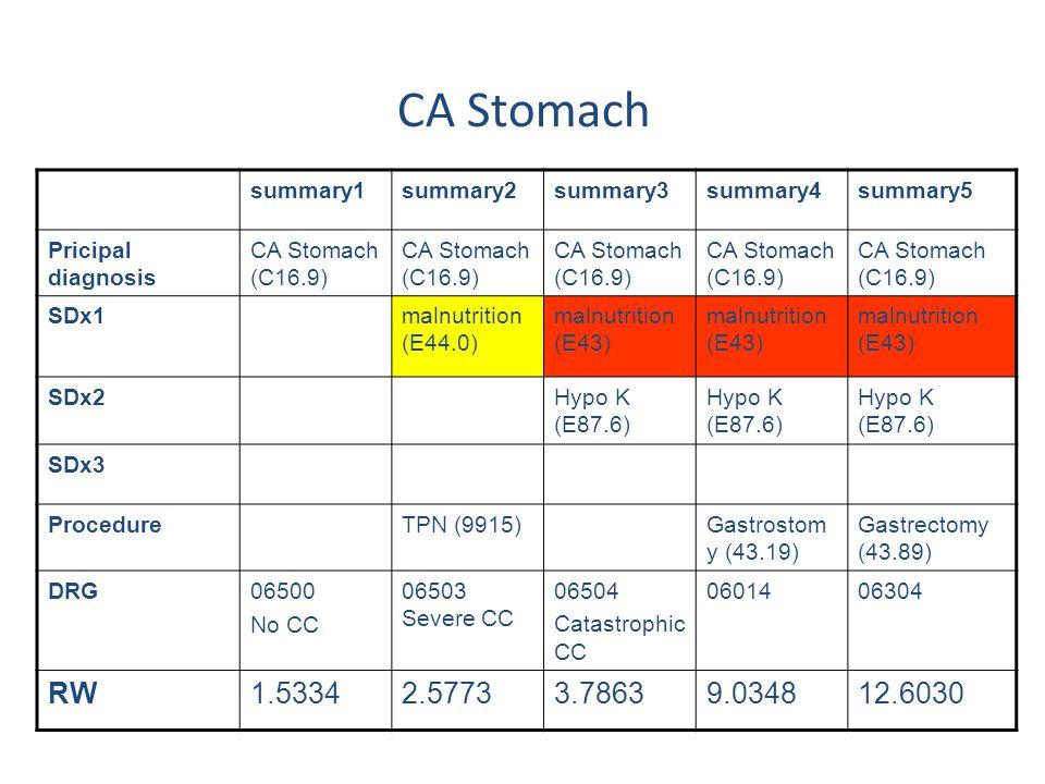 summary1summary2summary3summary4summary5 Pricipal diagnosis CA Stomach (C16.9) SDx1malnutrition (E44.0) malnutrition (E43) SDx2Hypo K (E87.6) SDx3 Pro