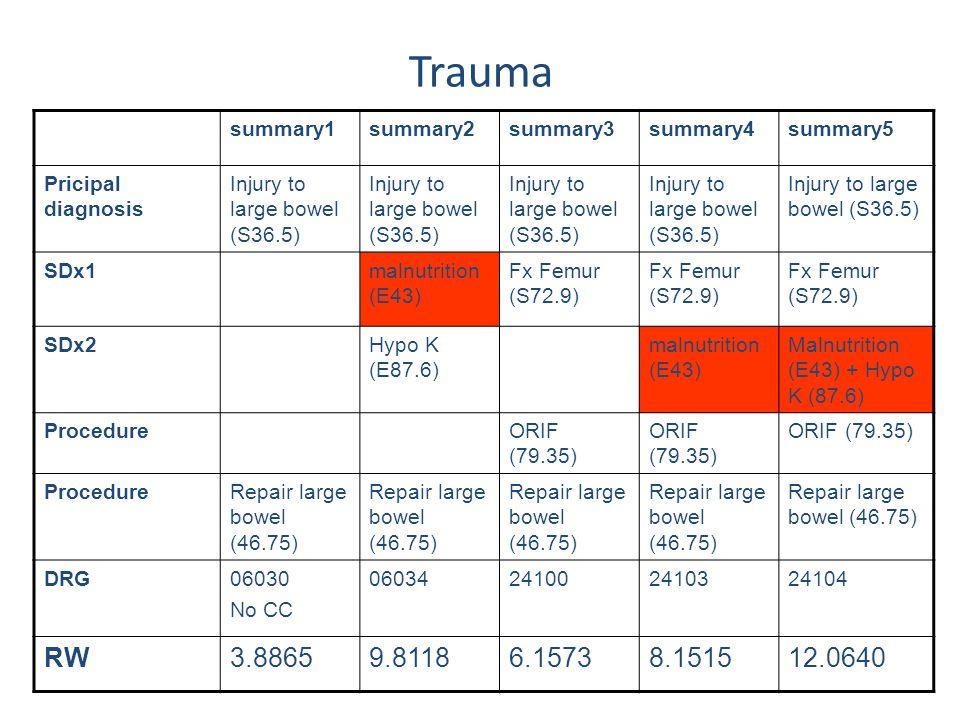 summary1summary2summary3summary4summary5 Pricipal diagnosis Injury to large bowel (S36.5) SDx1malnutrition (E43) Fx Femur (S72.9) SDx2Hypo K (E87.6) m