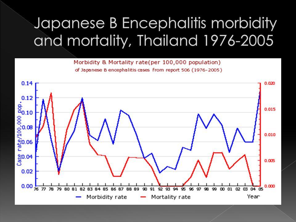 EncephalitisJapanese Encephalitis
