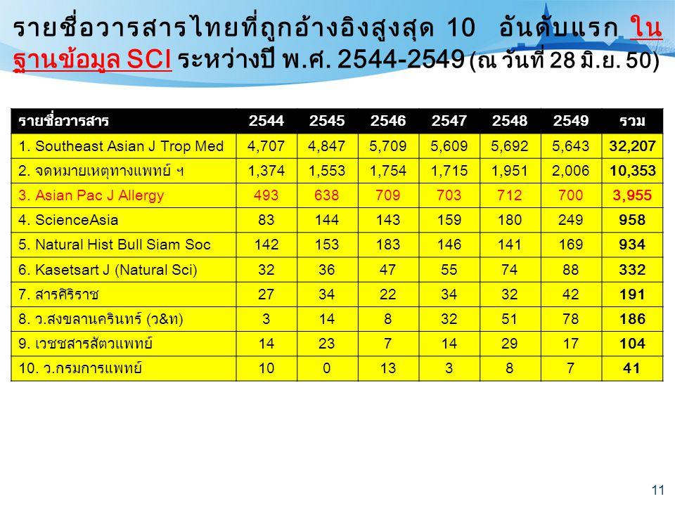 11 รายชื่อวารสาร254425452546254725482549รวม 1. Southeast Asian J Trop Med4,7074,8475,7095,6095,6925,64332,207 2. จดหมายเหตุทางแพทย์ ฯ1,3741,5531,7541,