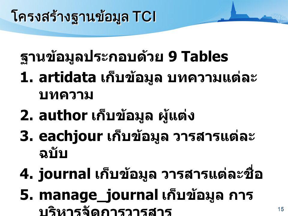 15 ฐานข้อมูลประกอบด้วย 9 Tables 1.artidata เก็บข้อมูล บทความแต่ละ บทความ 2.author เก็บข้อมูล ผู้แต่ง 3.eachjour เก็บข้อมูล วารสารแต่ละ ฉบับ 4.journal