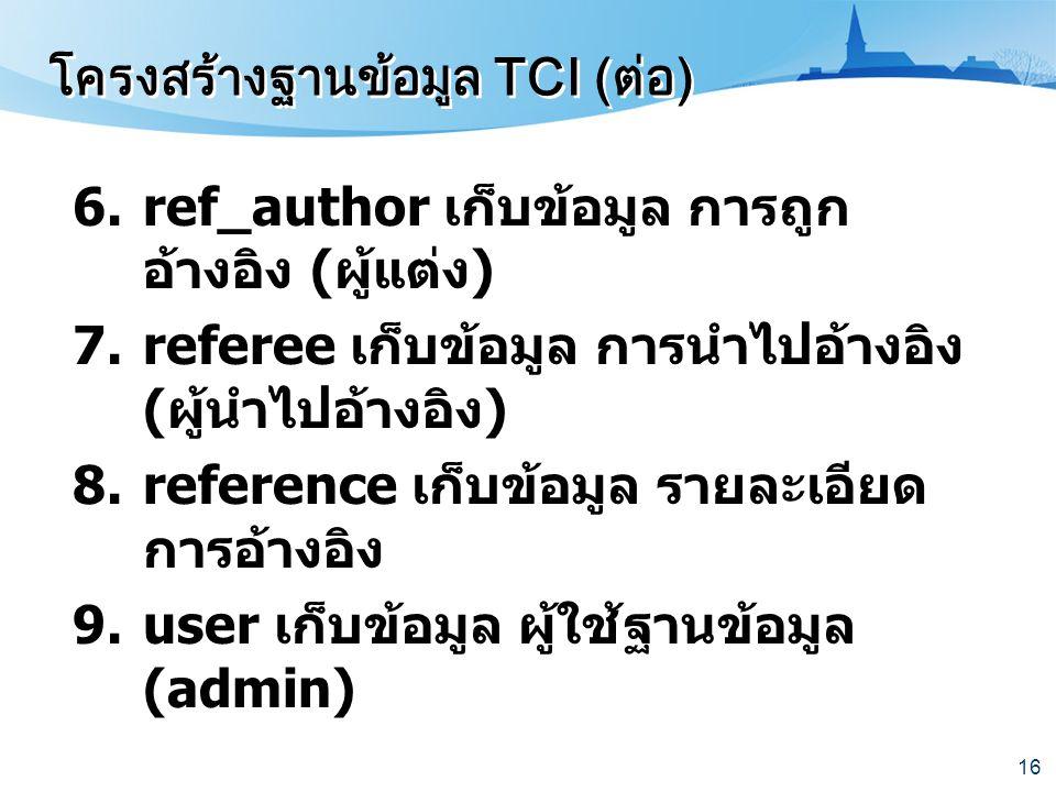 16 6.ref_author เก็บข้อมูล การถูก อ้างอิง ( ผู้แต่ง ) 7.referee เก็บข้อมูล การนำไปอ้างอิง ( ผู้นำไปอ้างอิง ) 8.reference เก็บข้อมูล รายละเอียด การอ้าง
