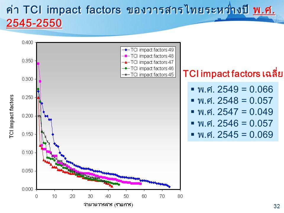 32 ค่า TCI impact factors ของวารสารไทยระหว่างปี พ.ศ. 2545-2550 TCI impact factors เฉลี่ย  พ.ศ. 2549 = 0.066  พ.ศ. 2548 = 0.057  พ.ศ. 2547 = 0.049 
