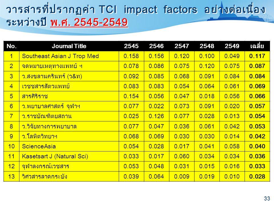 33 วารสารที่ปรากฏค่า TCI impact factors อย่างต่อเนื่อง ระหว่างปี พ.ศ. 2545-2549 No.Journal Title25452546254725482549เฉลี่ย 1Southeast Asian J Trop Med