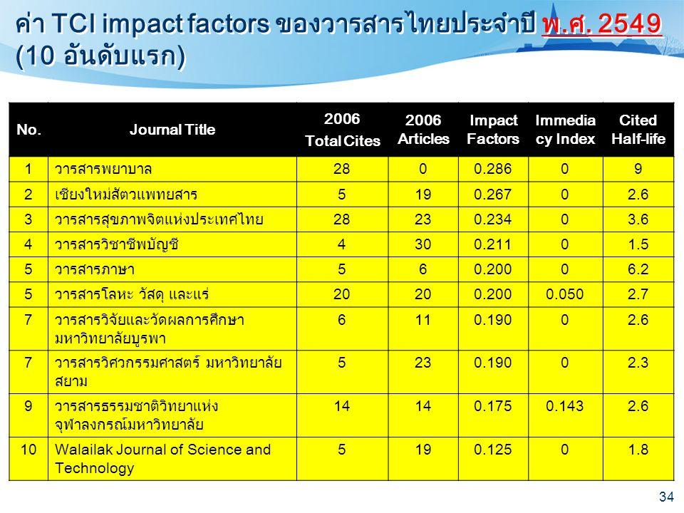 34 ค่า TCI impact factors ของวารสารไทยประจำปี พ.ศ. 2549 (10 อันดับแรก) No.Journal Title 2006 Total Cites 2006 Articles Impact Factors Immedia cy Index