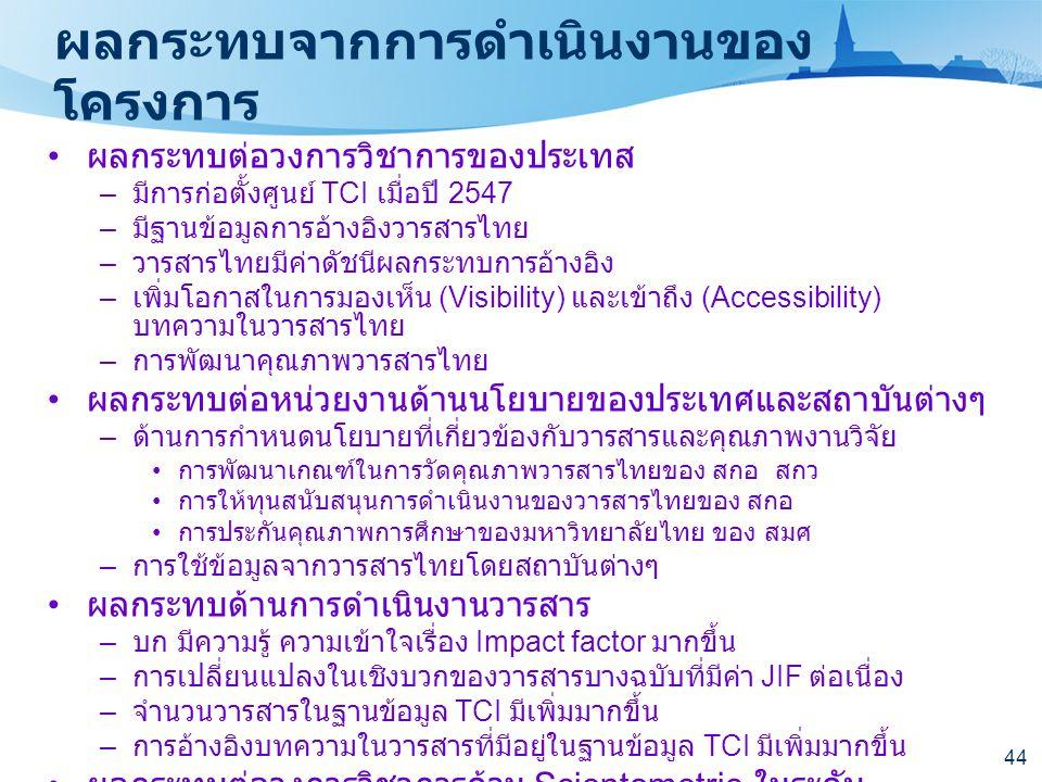 44 ผลกระทบจากการดำเนินงานของ โครงการ • ผลกระทบต่อวงการวิชาการของประเทส – มีการก่อตั้งศูนย์ TCI เมื่อปี 2547 – มีฐานข้อมูลการอ้างอิงวารสารไทย – วารสารไ