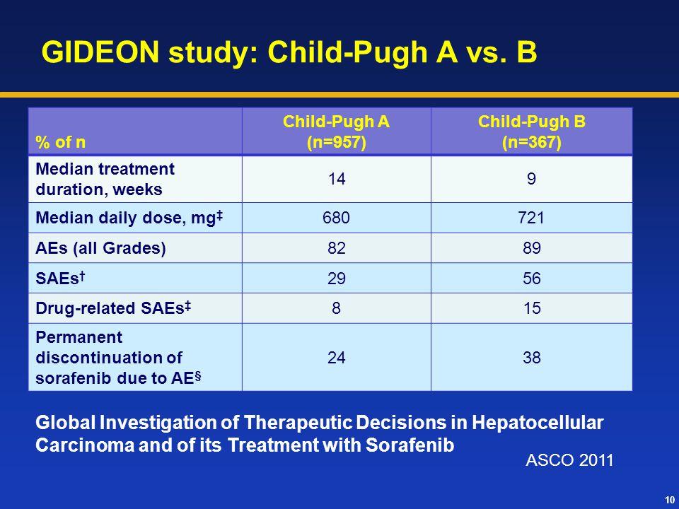 10 GIDEON study: Child-Pugh A vs. B % of n Child-Pugh A (n=957) Child-Pugh B (n=367) Median treatment duration, weeks 149 Median daily dose, mg ‡ 6807