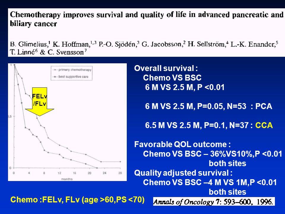 Overall survival : Chemo VS BSC 6 M VS 2.5 M, P <0.01 6 M VS 2.5 M, P=0.05, N=53 : PCA 6.5 M VS 2.5 M, P=0.1, N=37 : CCA Favorable QOL outcome : Chemo