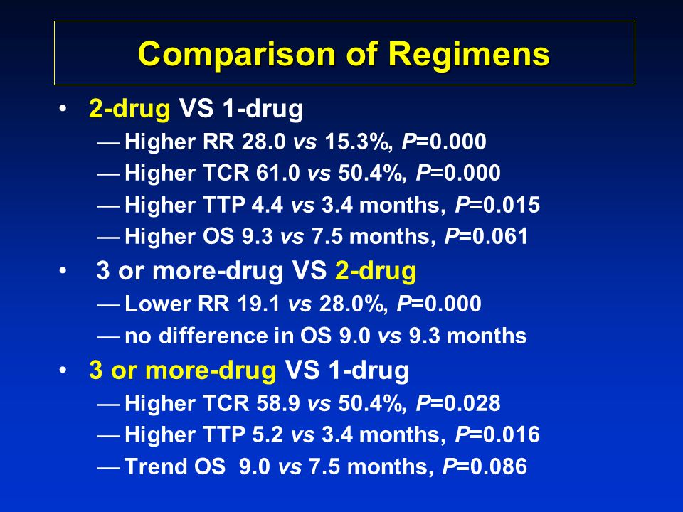 Comparison of Regimens •2-drug VS 1-drug —Higher RR 28.0 vs 15.3%, P=0.000 —Higher TCR 61.0 vs 50.4%, P=0.000 —Higher TTP 4.4 vs 3.4 months, P=0.015 —