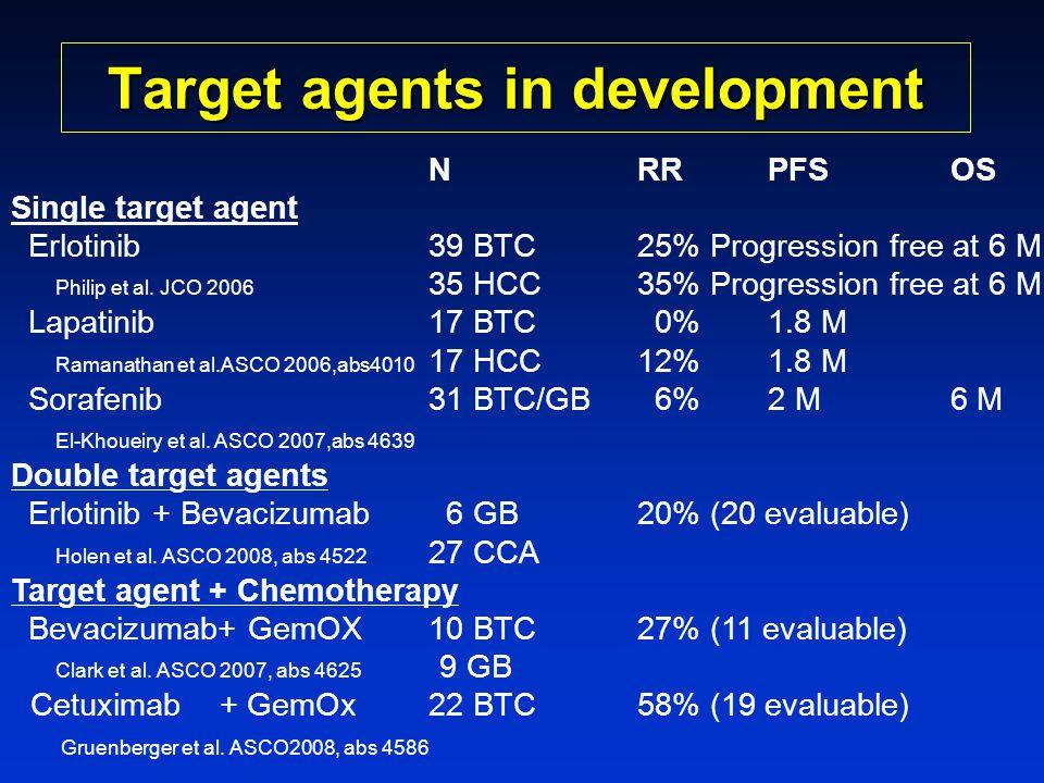 Target agents in development NRR PFS OS Single target agent Erlotinib39 BTC25% Progression free at 6 M Philip et al. JCO 2006 35 HCC35% Progression fr