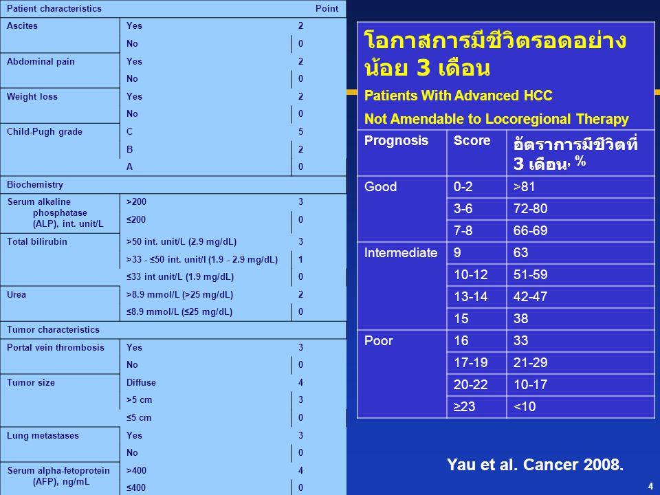 4 Patient characteristics Point AscitesYes2 No0 Abdominal painYes2 No0 Weight lossYes2 No0 Child-Pugh gradeC5 B2 A0 Biochemistry Serum alkaline phosph
