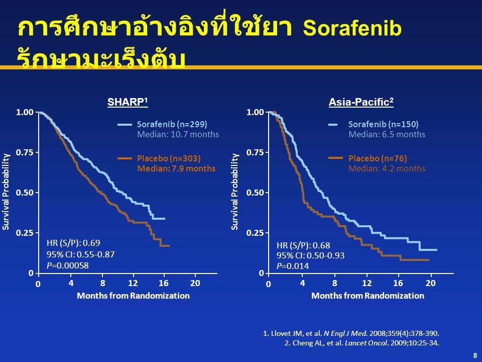 8 Months from Randomization Survival Probability Sorafenib (n=299) Median: 10.7 months Placebo (n=303) Median: 7.9 months HR (S/P): 0.69 95% CI: 0.55-
