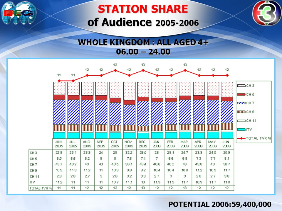 STATION SHARE of Audience 2005-2006 WHOLE KINGDOM : ALL AGED 4+ 06.00 – 24.00 POTENTIAL 2006:59,400,000