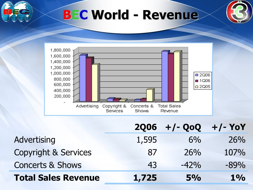 BEC World - Revenue 2Q06 +/- QoQ +/- YoY Advertising1,5956%26% Copyright & Services8726%107% Concerts & Shows43-42%-89% Total Sales Revenue1,7255%1%