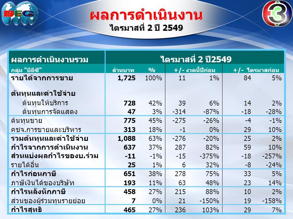 ผลการดำเนินงานรวม ไตรมาสที่ 2 ปี2549 กลุ่ม บีอีซี ล้านบาท % +/- งวดนี้ปีก่อน +/- ไตรมาสก่อน รายได้จากการขาย 1,725100%111%845% ต้นทุนและค่าใช้จ่าย ต้นทุนให้บริการ 72842%396%142% ต้นทุนการจัดแสดง 473%-314-87%-18-28% ต้นทุนขาย 77545%-275-26%-4-1% คชจ.การขายและบริหาร 31318%0%2910% รวมต้นทุนและค่าใช้จ่าย 1,08863%-276-20%252% กำไรจากการดำเนินงาน 63737%28782%5910% ส่วนแบ่งผลกำไรของบ.ร่วม -11-1%-15-375%-18-257% รายได้อื่น 251%632%-8-24% กำไรก่อนภาษี 65138%27875%335% ภาษีเงินได้ของบริษัท 19311%6348%2314% กำไรหลังหักภาษี 45827%21588%102% ส่วนของผู้ร่วมทุนรายย่อย 70%21-150%19-158% กำไรสุทธิ 46527%236103%297% ผลการดำเนินงาน ไตรมาสที่ 2 ปี 2549