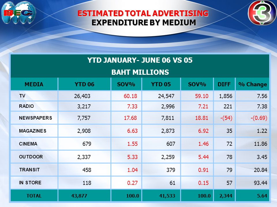 ESTIMATED TOTAL ADVERTISING EXPENDITURE BY MEDIUM EXPENDITURE BY MEDIUM YTD JANUARY- JUNE 06 VS 05 BAHT MILLIONS MEDIAYTD 06SOV%YTD 05SOV%DIFF% Change