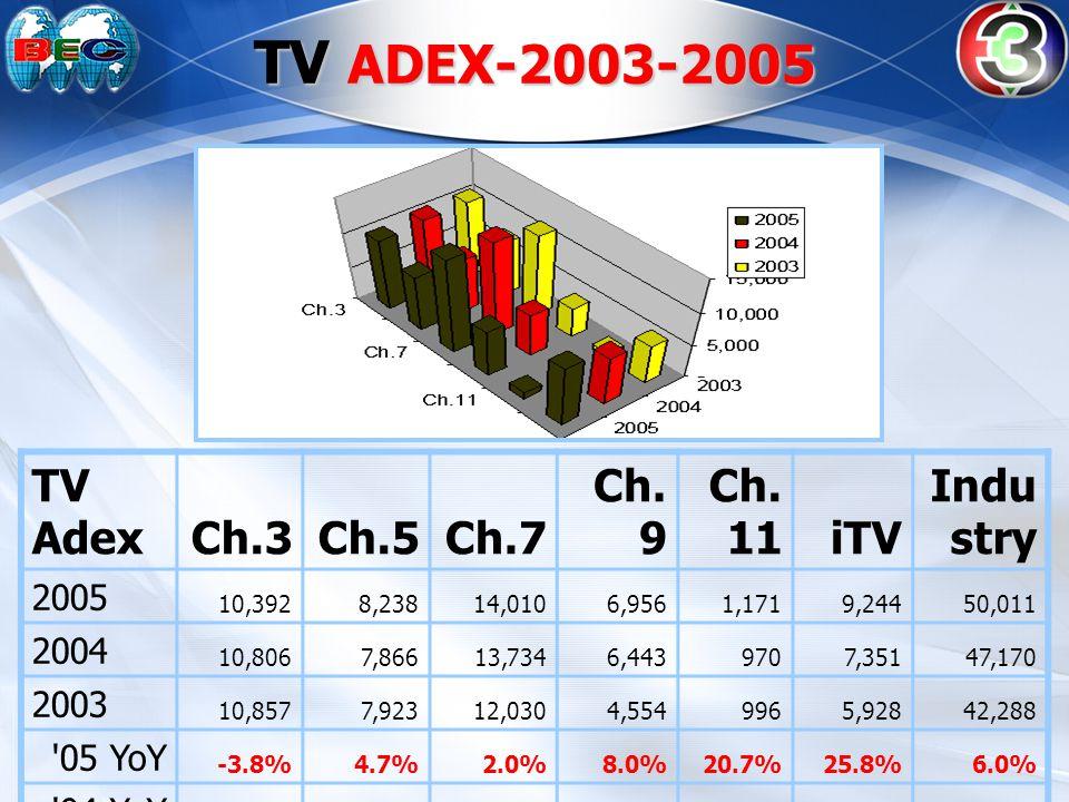 TV ADEX-2003-2005 TV AdexCh.3Ch.5Ch.7 Ch. 9 Ch. 11iTV Indu stry 2005 10,392 8,238 14,010 6,956 1,171 9,244 50,011 2004 10,806 7,866 13,734 6,443 970 7