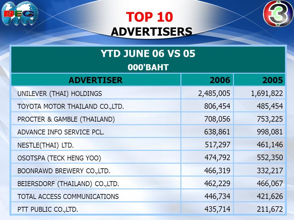 TOP 20 TV ADVERTISERS & THEIR DISTRIBUTIONS TOP 20 TV ADVERTISERS & THEIR DISTRIBUTIONS: TV Grand Total 3579ITV11 ADVERTISER (000 BAHT)%%% UNILEVER (THAI) HOLDINGS 2,302,73720.1%9.3%34.7%10.7%25.2% PROCTER & GAMBLE (THAILAND) 677,91743.5%8.3%40.6%2.7%4.9% NESTLE(THAI) LTD.